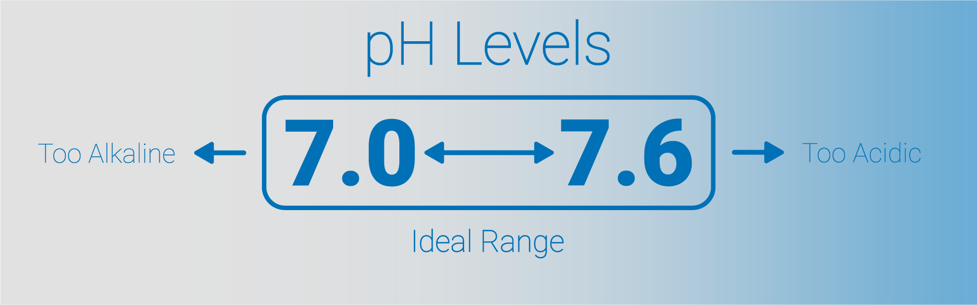 ph-levels